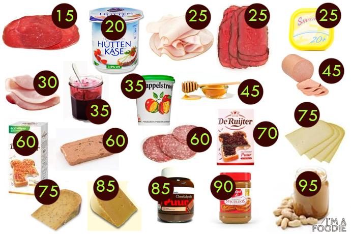 10 gezondste producten