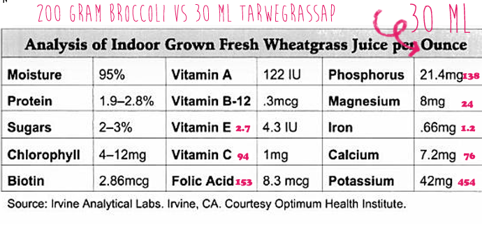 tarwegras-vs-broccoli