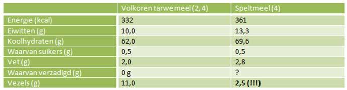 Tabel-tarwe-spelt