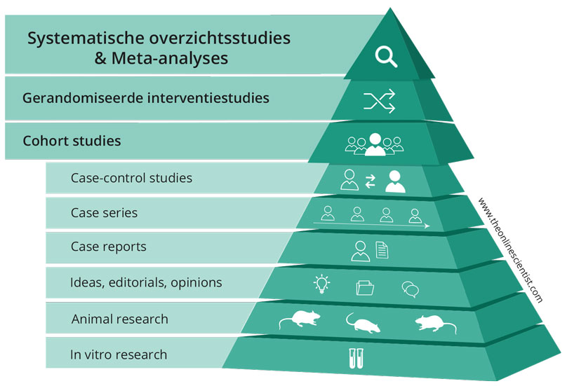 Levels of Evidence piramide pyramid The Online Scientist