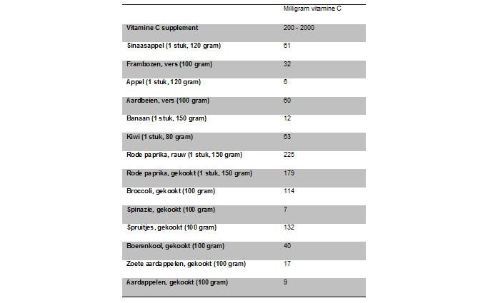 tabel-vitamine-C