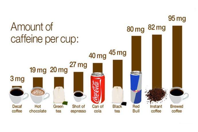 cafeine voor de sporter